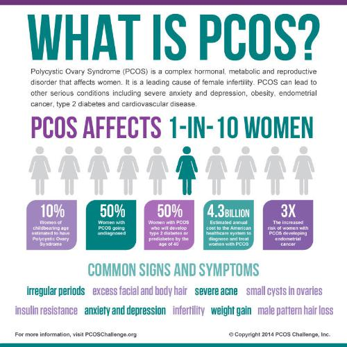 Should Diet Pills Be Given To Women With PCOS